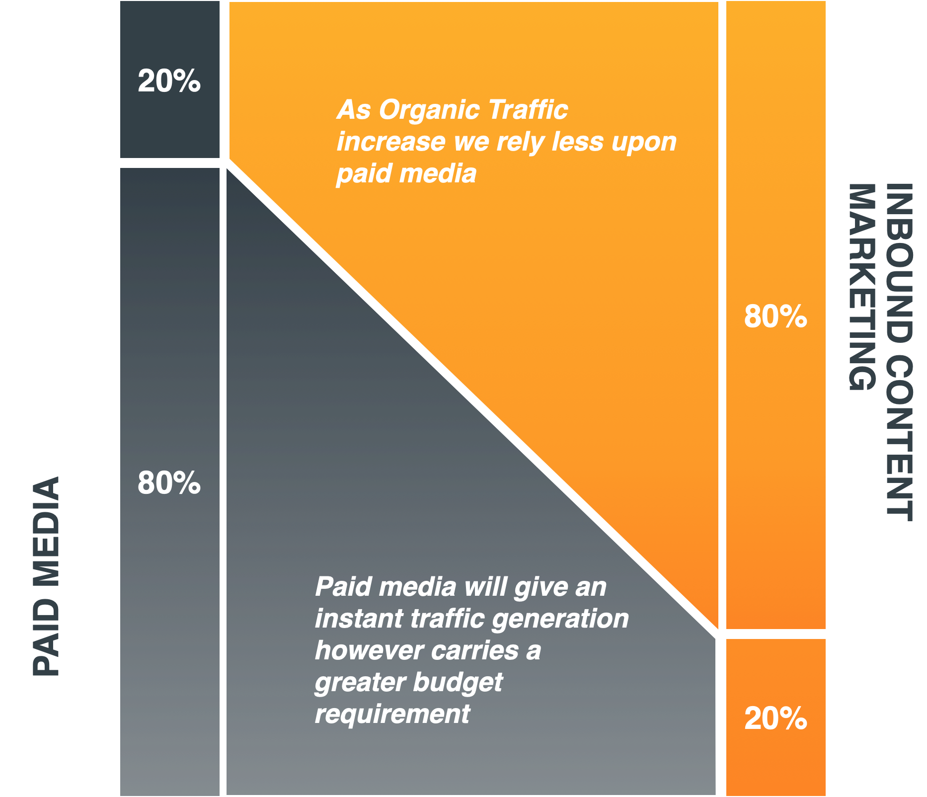 replacing paid media with organic traffic